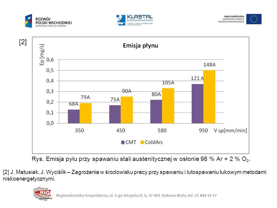 [2] Rys. Emisja pyłu przy spawaniu stali austenitycznej w osłonie 98 % Ar + 2 % O2.